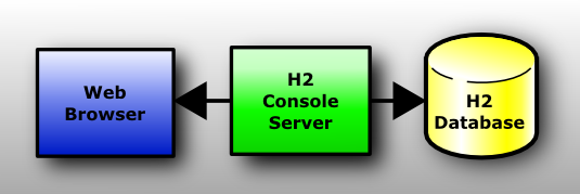 H2 Database Engine Portable full screenshot